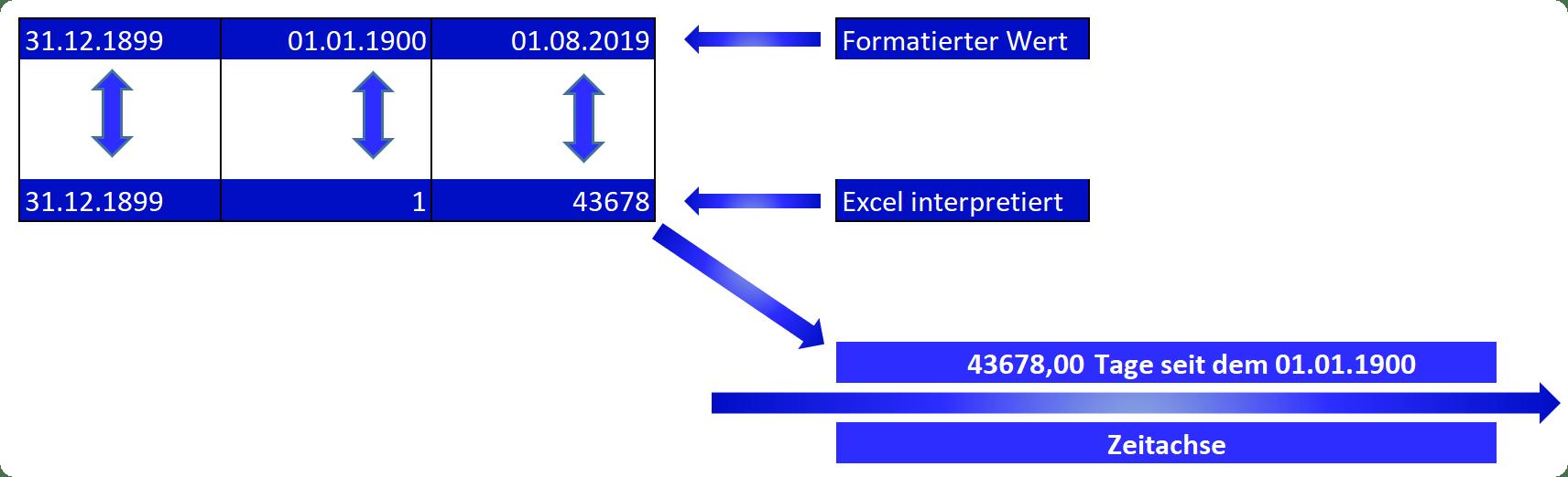 So funktioniert Zeitrechnung in Excel